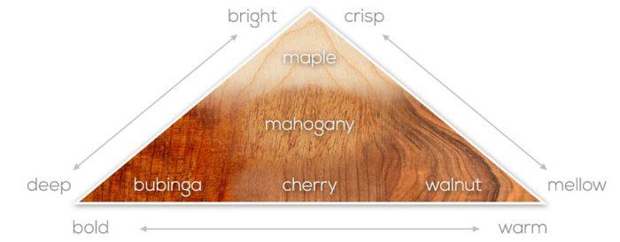 harp-wood-diagram